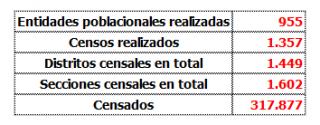 Resumen de datos del proyecto de Censos